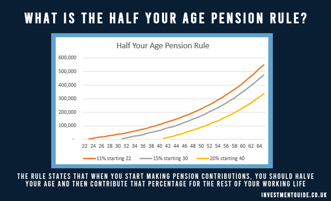 Half your age pension rule