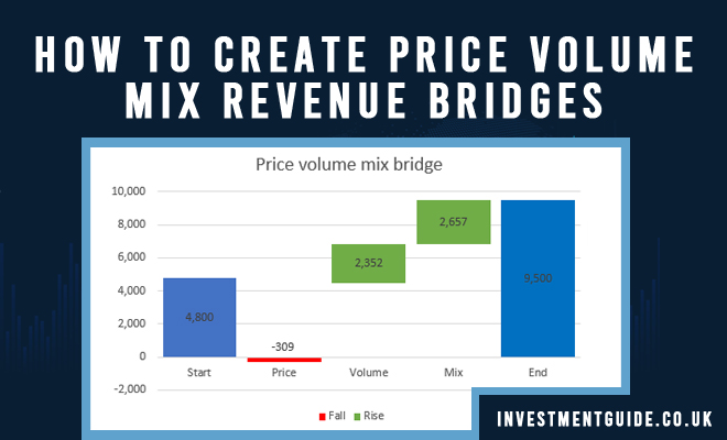 Price Volume Mix Revenue Bridge